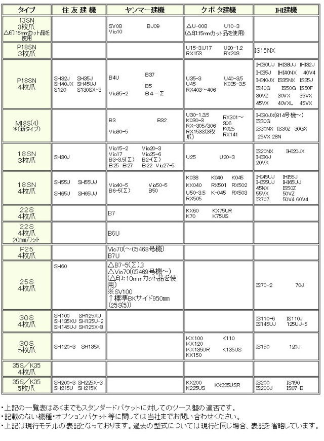 越後ツース盤 型式適合表2